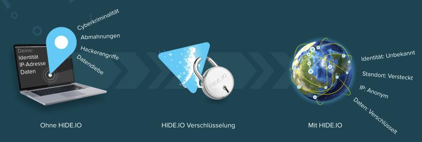 hide.io VPN
